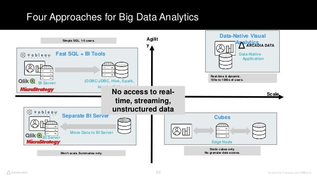 Arcadia Data. Proprietary and Confidential55 Four Approaches for Big Data Analytics 55 Data-Native Visual Analytics Data-N...