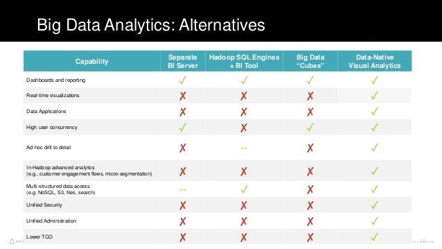 Arcadia Data. Proprietary and Confidential56 Big Data Analytics: Alternatives 56 Capability Separate BI Server Hadoop SQL ...