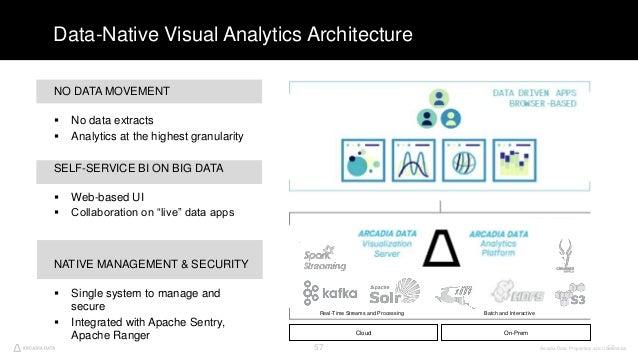 Arcadia Data. Proprietary and Confidential57 Data-Native Visual Analytics Architecture NO DATA MOVEMENT  No data extracts...