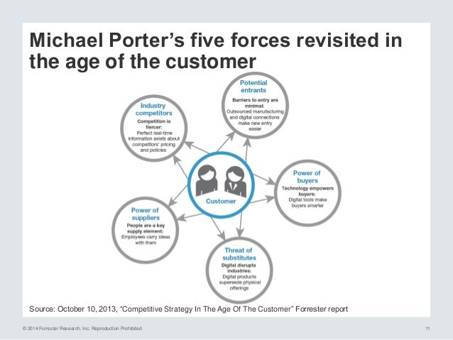 7 eleven and ris using michael porter s five force Porter's five forces model porter's five forces analysis is the structure framework for industry analysis and business strategy development (porter, me 2008) using porter's five forces analysis is a way to figure out the different firms competition levels and force of said attractiveness of a market.