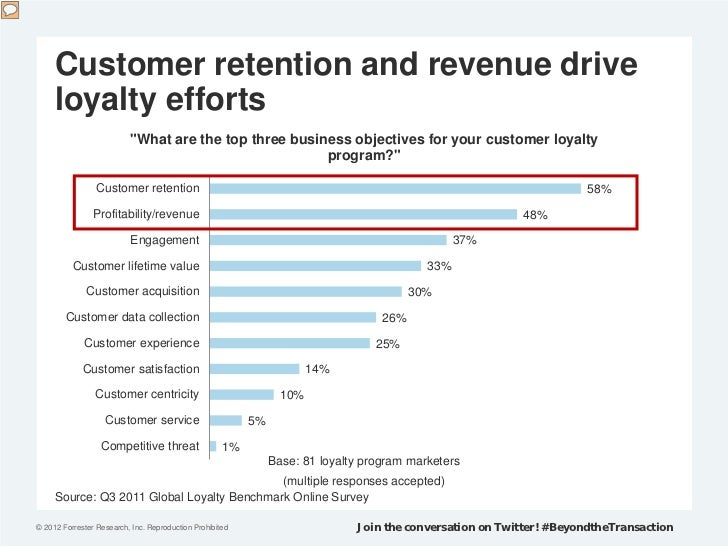 """Customer retention and revenue drive     loyalty efforts                          """"What are the top three business objecti..."""