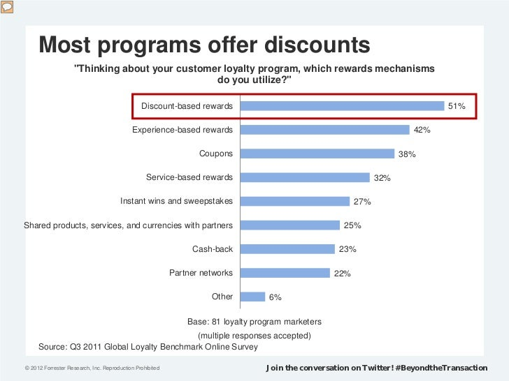 """Most programs offer discounts                   """"Thinking about your customer loyalty program, which rewards mechanisms   ..."""