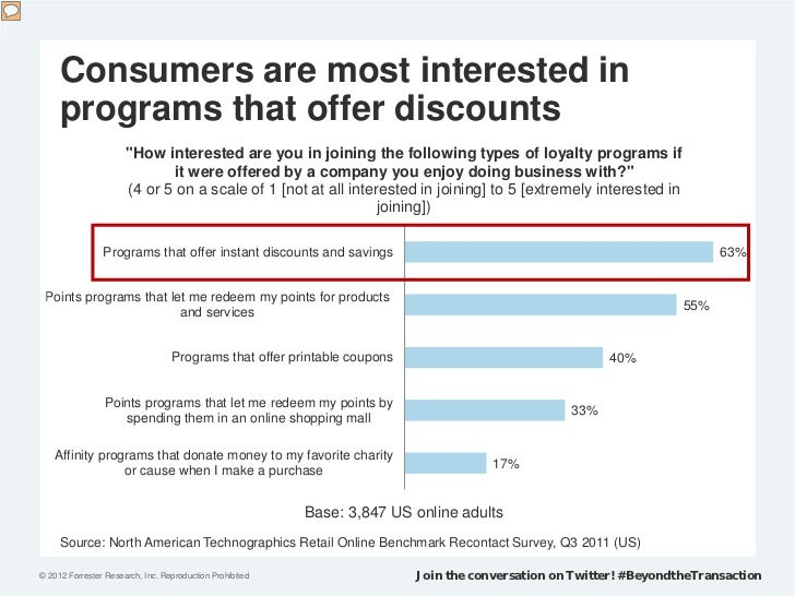 """Consumers are most interested in     programs that offer discounts                      """"How interested are you in joining..."""