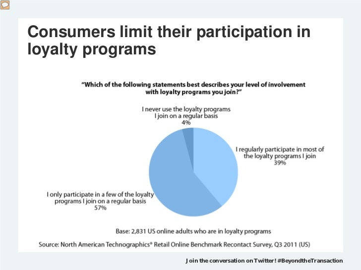 Consumers limit their participation inloyalty programs                     Join the conversation on Twitter! #BeyondtheTra...