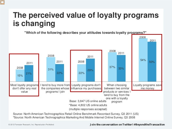 """The perceived value of loyalty programs     is changing                   """"Which of the following describes your attitudes..."""