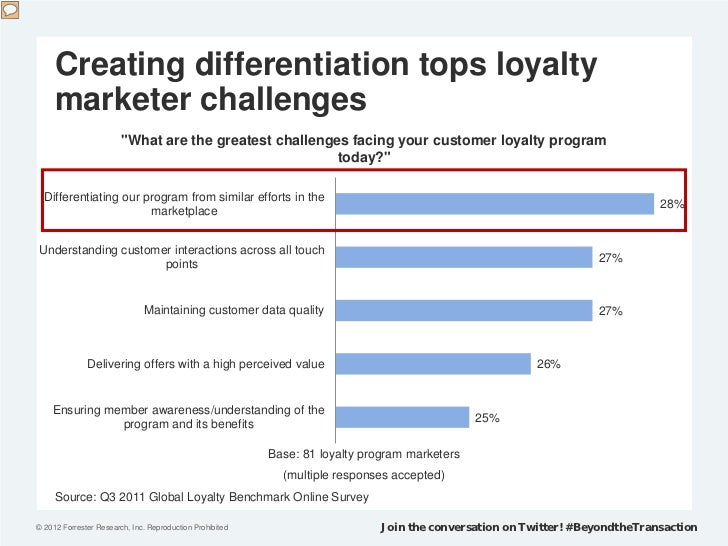"""Creating differentiation tops loyalty     marketer challenges                        """"What are the greatest challenges fac..."""