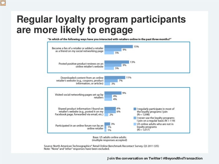Regular loyalty program participantsare more likely to engage                   Join the conversation on Twitter! #Beyondt...