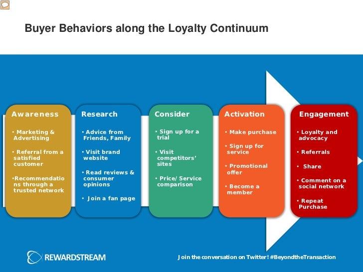 Buyer Behaviors along the Loyalty ContinuumAwareness           Research            Consider               Activation      ...