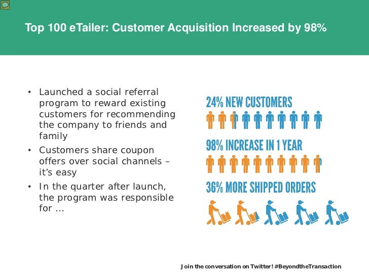 Top 100 eTailer: Customer Acquisition Increased by 98%• Launched a social referral  program to reward existing  customers ...