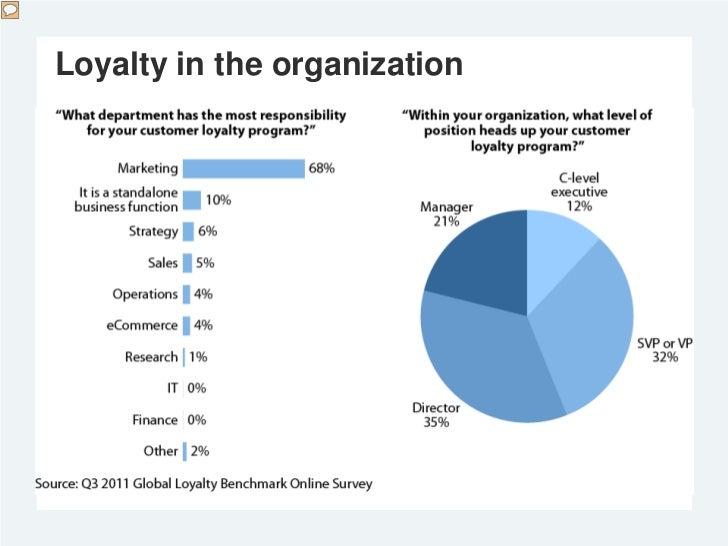 Loyalty in the organization