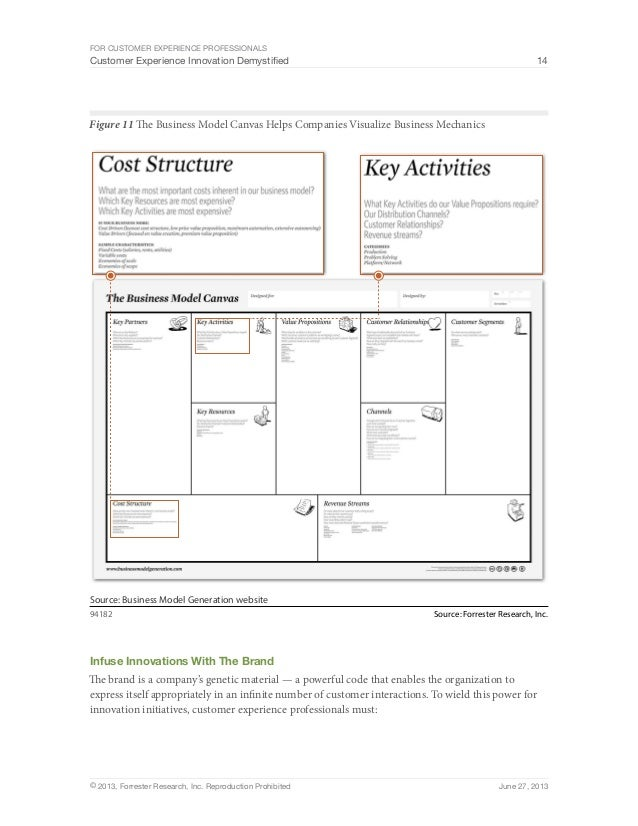 For Customer Experience Professionals  Customer Experience Innovation Demystified 14  Figure 11 The Business Model Canvas ...