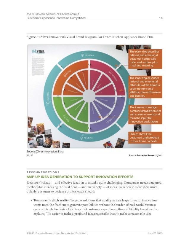 For Customer Experience Professionals  Customer Experience Innovation Demystified 17  Figure 13 Zilver Innovation's Visual...