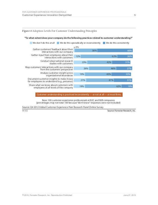For Customer Experience Professionals  Customer Experience Innovation Demystified 5  Figure 4 Adoption Levels For Customer...