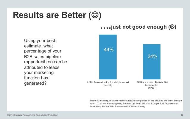 Results are Better (J) ….just not good enough (L) Using your best estimate, what percentage of your B2B sales pipeline (...