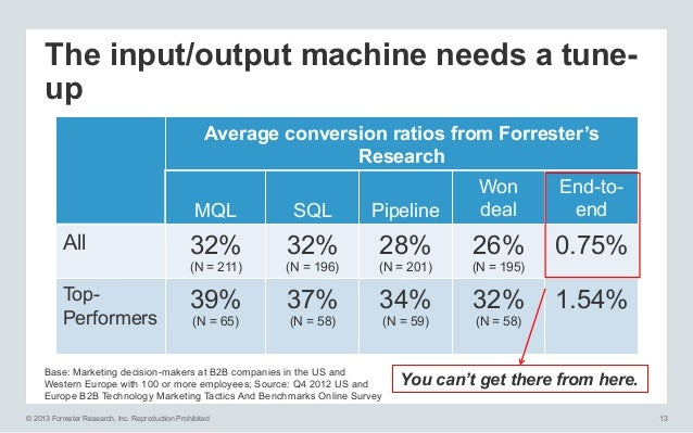 The input/output machine needs a tuneup Average conversion ratios from Forrester's Research MQL  TopPerformers  Pipeline  ...