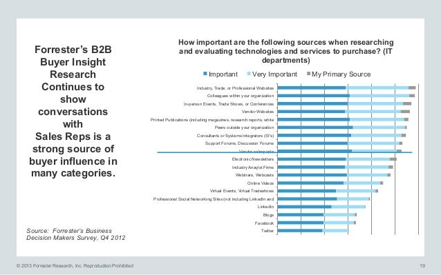 Forrester's B2B Buyer Insight Research Continues to show conversations with Sales Reps is a strong source of buyer influen...