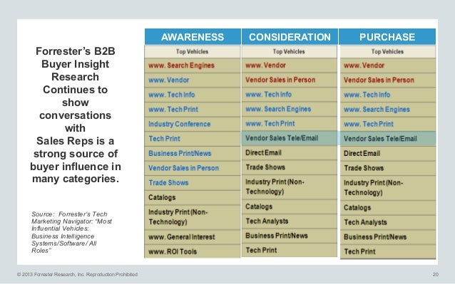 AWARENESS  CONSIDERATION  PURCHASE  Forrester's B2B Buyer Insight Research Continues to show conversations with Sales Reps...