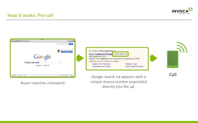 How  it  works:  Pre-‐call    Filing  trademarks    Buyer  searches  a  keyword.    Google  search...