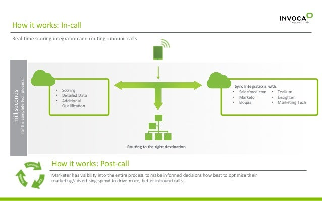 How  it  works:  In-‐call    milliseconds    for  the  complete  tech  process.    Real-‐3me  scor...