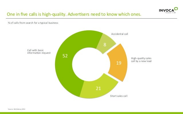 One  in  five  calls  is  high-‐quality.  Adver3sers  need  to  know  which  ones.   %  of  ca...