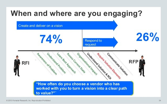 """When and where are you engaging? Create and deliver on a vision  74%  Respond to request  26% RFP  RFI  """"How often do you ..."""