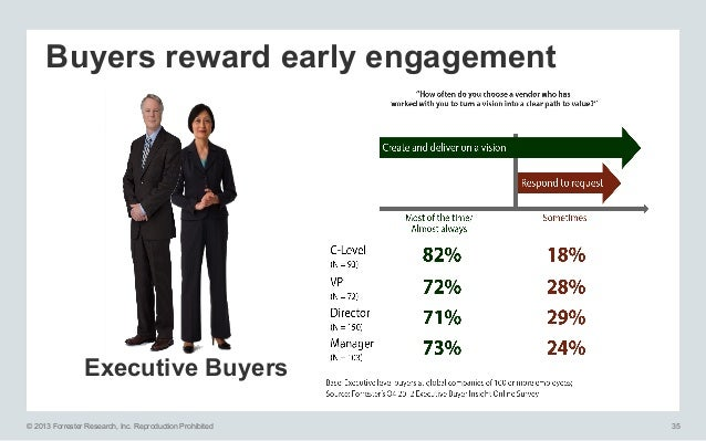 Buyers reward early engagement  Executive Buyers © 2013 Forrester Research, Inc. Reproduction Prohibited  35