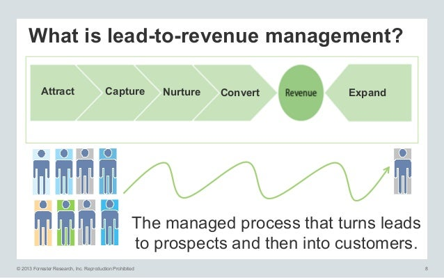 What is lead-to-revenue management? Attract  Capture  Nurture  Convert  Expand  The managed process that turns leads to pr...