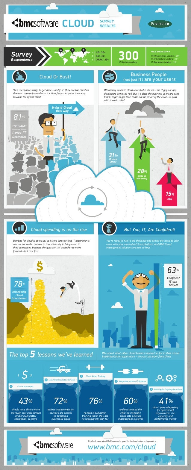 CLOUD Cloud Or Bust! SURVEY RESULTS www.bmc.com/cloud Find out more what BMC can do for you. Contact us today, or hop onli...
