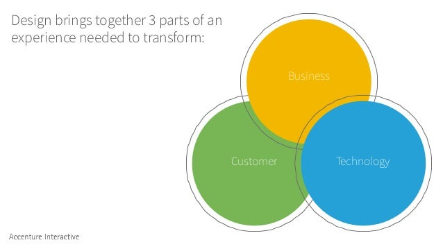 Design brings together 3 parts of an experience needed to transform: Customer Business Technology