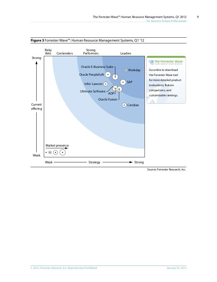 Forrester Wave Human Resource Management Systems Q1 2012