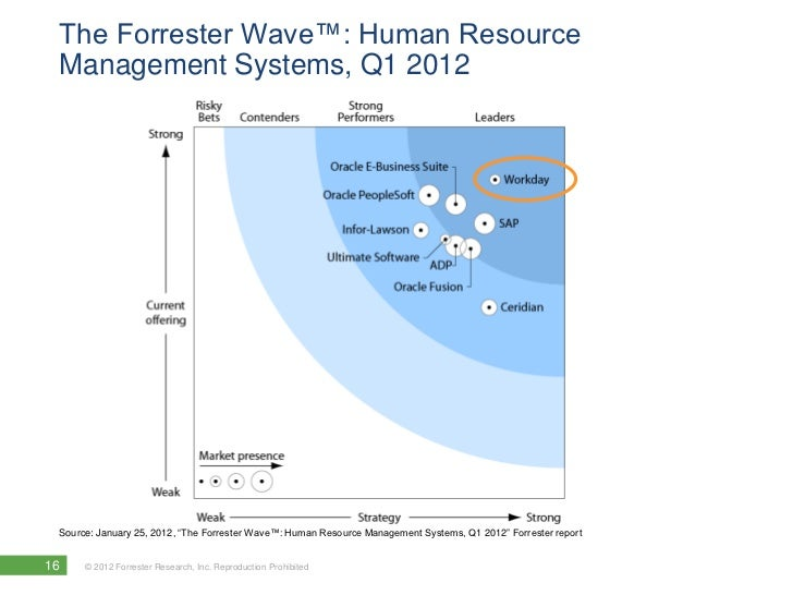 The Forrester Wave Human Resource Management Systems Q1