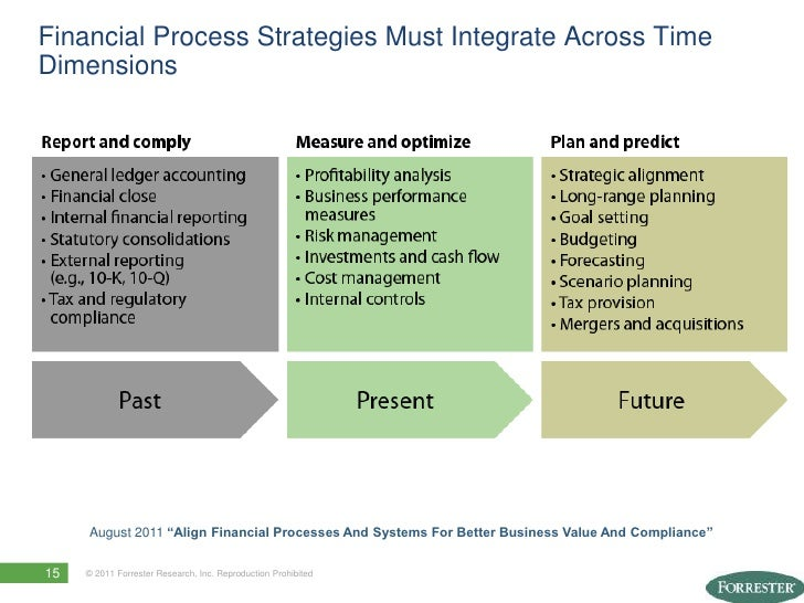 Optimize Financial Processes And Systems For Better