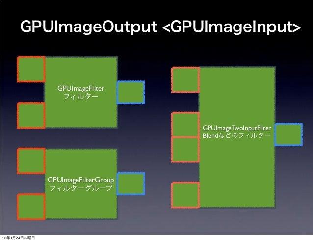 GPUImageOutput <GPUImageInput>                GPUImageFilter                 フィルター                                    GPUI...