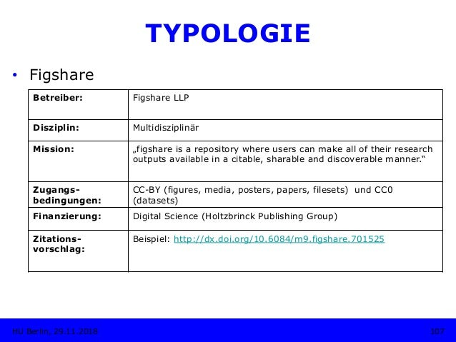 """TYPOLOGIE • Figshare Betreiber: Figshare LLP Disziplin: Multidisziplinär Mission: """"figshare is a repository where users c..."""