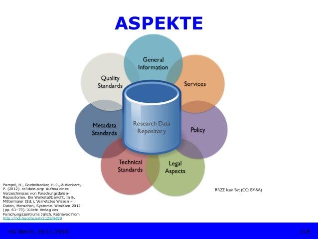 ASPEKTE Pampel, H., Goebelbecker, H.-J., & Vierkant, P. (2012). re3data.org: Aufbau eines Verzeichnisses von Forschungsdat...