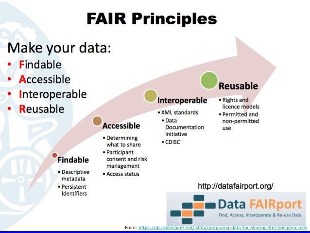• Die FAIR-Prinzipien stehen für: • Findable • Accessible • Interoperable • Reusable HU Berlin, 29.11.2018 214 Wissen...