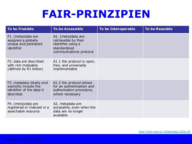 HU Berlin, 29.11.2018 217 FAIR-PRINZIPIEN http://doi.org/10.1038/sdata.2016.18 To be Findable To be Accessible To be Inter...