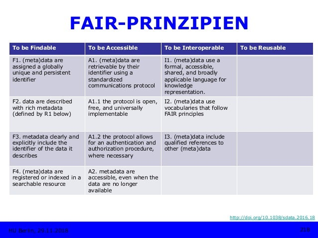 HU Berlin, 29.11.2018 218 FAIR-PRINZIPIEN http://doi.org/10.1038/sdata.2016.18 To be Findable To be Accessible To be Inter...
