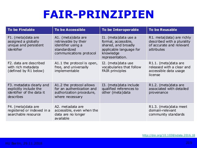 HU Berlin, 29.11.2018 219 FAIR-PRINZIPIEN http://doi.org/10.1038/sdata.2016.18 To be Findable To be Accessible To be Inter...