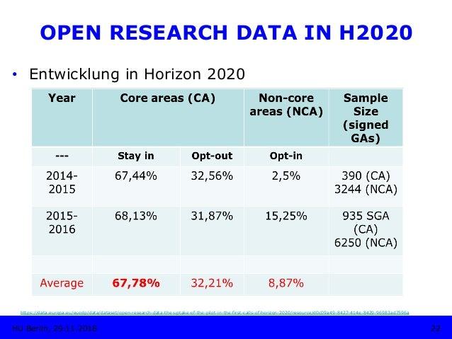 • Entwicklung in Horizon 2020 22HU Berlin, 29.11.2018 https://data.europa.eu/euodp/data/dataset/open-research-data-the-up...