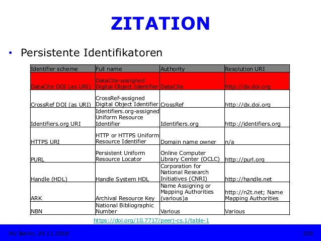 239HU Berlin, 29.11.2018 ZITATION • Persistente Identifikatoren https://doi.org/10.7717/peerj-cs.1/table-1 Identifier sch...