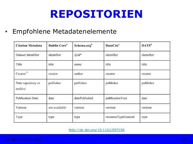 Forschungsdaten-Repositorien