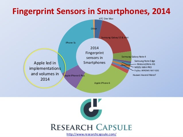 fingerprint sensors market global industry analysis The global fingerprint sensor market is expected to exceed more than us$ 15 billion by 2022 at a cagr of 175% in the given forecast period.