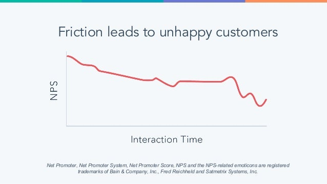 To better serve your customers, remove any friction that's in the way of them getting help