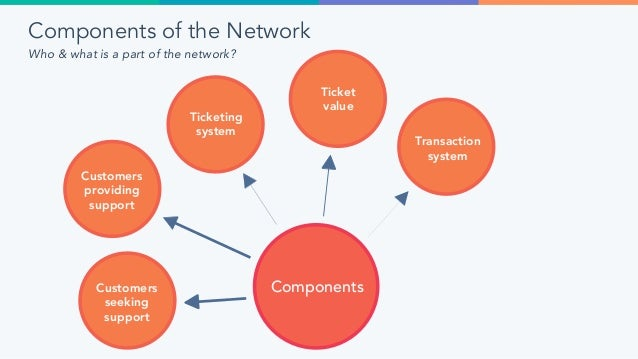 Features of the Network What does the network need to be able to support? Features