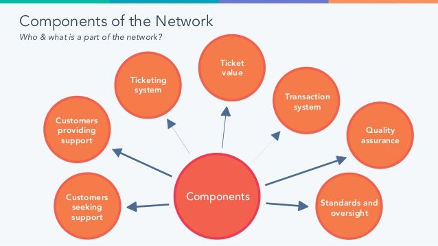 Features of the Network What does the network need to be able to support? Channels 1-on-1 meeting Chat Email Phone (Inboun...