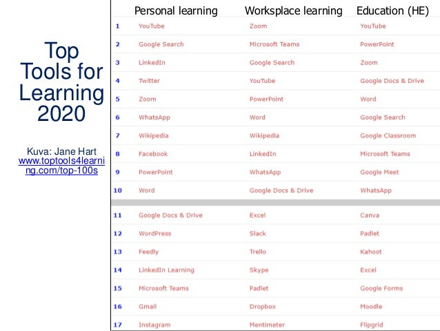 Top Tools for Learning 2020 Kuva: Jane Hart www.toptools4learni ng.com/top-100s Personal learning Worksplace learning Educ...