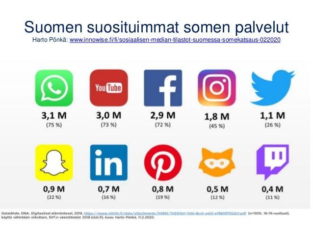 Suomen suosituimmat somen palvelut Harto Pönkä: www.innowise.fi/fi/sosiaalisen-median-tilastot-suomessa-somekatsaus-022020