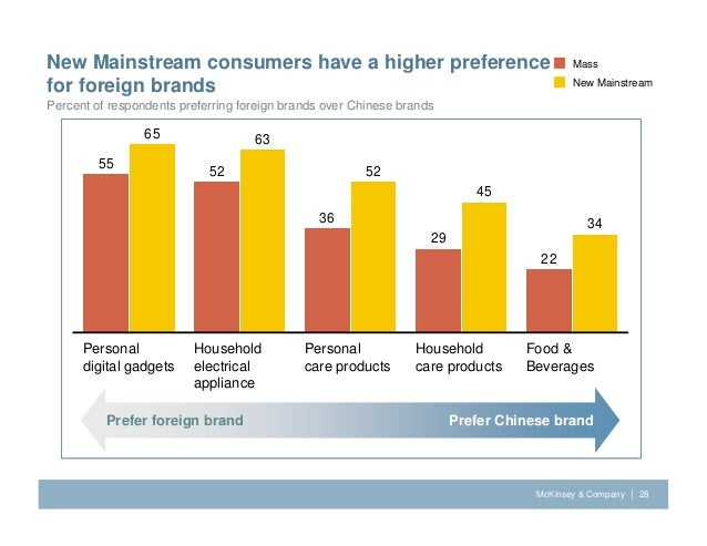 preference of foreign brands amongst chinese In fact, companies that are still painting chinese consumers with the same  in recent years, health and wellness has become a growing trend among chinese  however, even within this group, there are five distinct shopping preferences:  foreign brands no longer have the upper hands, as local brands.