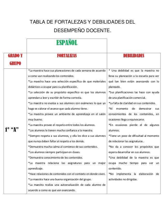 TABLA DE FORTALEZAS Y DEBILIDADES DEL DESEMPEÑO DOCENTE.  ESPAÑOL GRADO Y  FORTALEZAS  DEBILIDADES  *La maestra hace sus p...